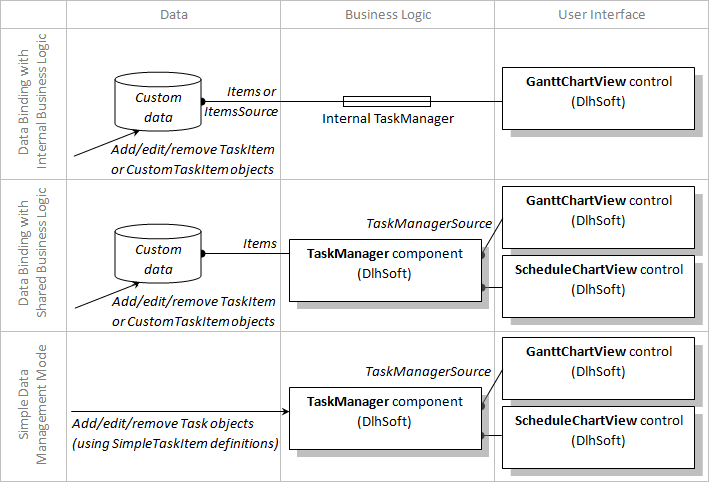 Data binding architecture in Gantt Chart Library and Project