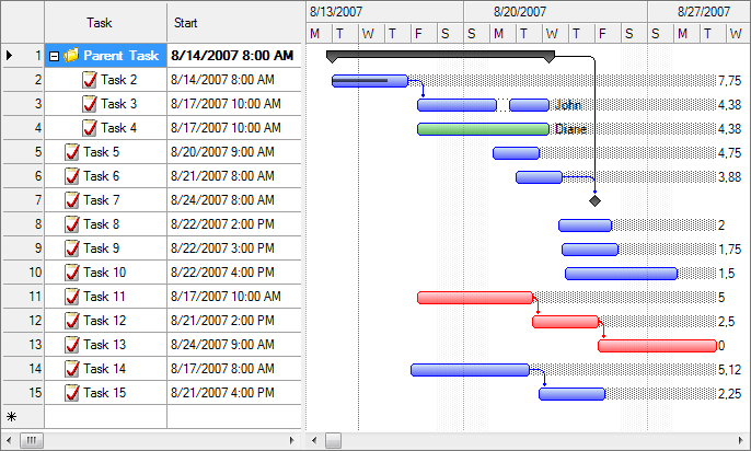 GanttChartView component - Gantt Chart Library for Windows Forms ...