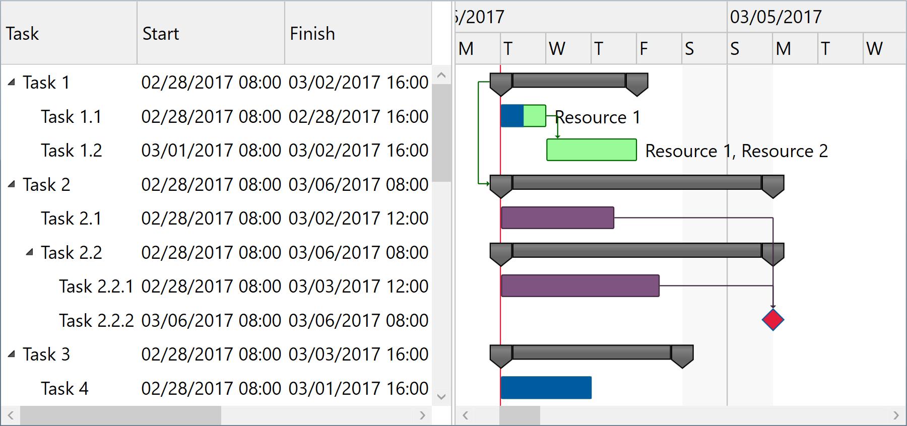 Ganttchartdatagrid Component Gantt Chart Light Library For Wpf And